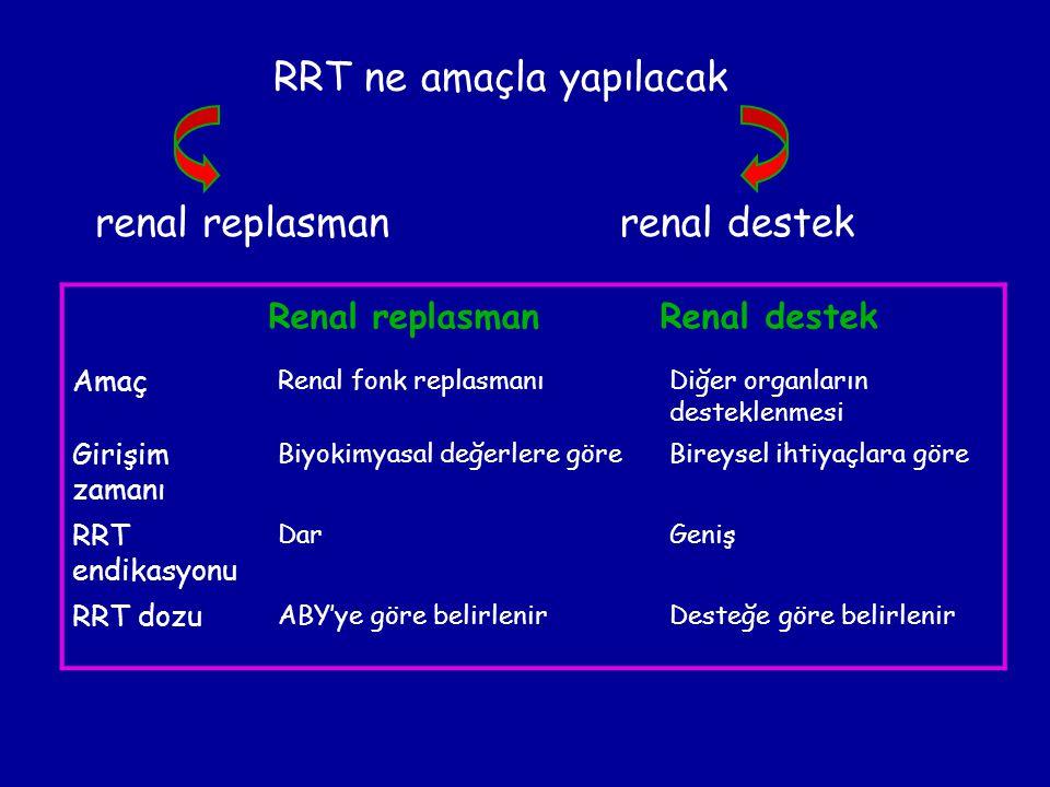RRT ne amaçla yapılacak renal replasmanrenal destek Renal replasman Renal destek Amaç Renal fonk replasmanıDiğer organların desteklenmesi Girişim zama