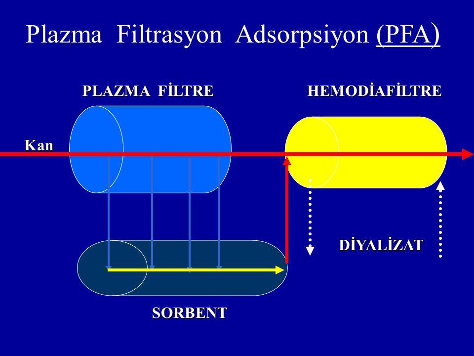 Plazma Filtrasyon Adsorpsiyon (PFA ) PLAZMA FİLTRE HEMODİAFİLTRE SORBENT DİYALİZAT Kan Kan