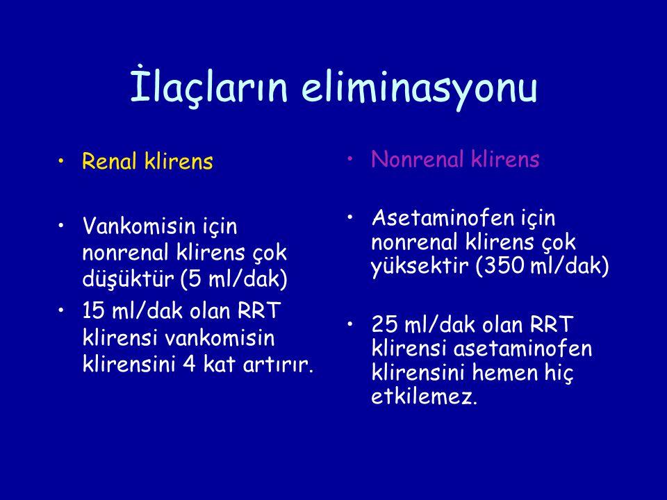 İlaçların eliminasyonu Renal klirens Vankomisin için nonrenal klirens çok düşüktür (5 ml/dak) 15 ml/dak olan RRT klirensi vankomisin klirensini 4 kat