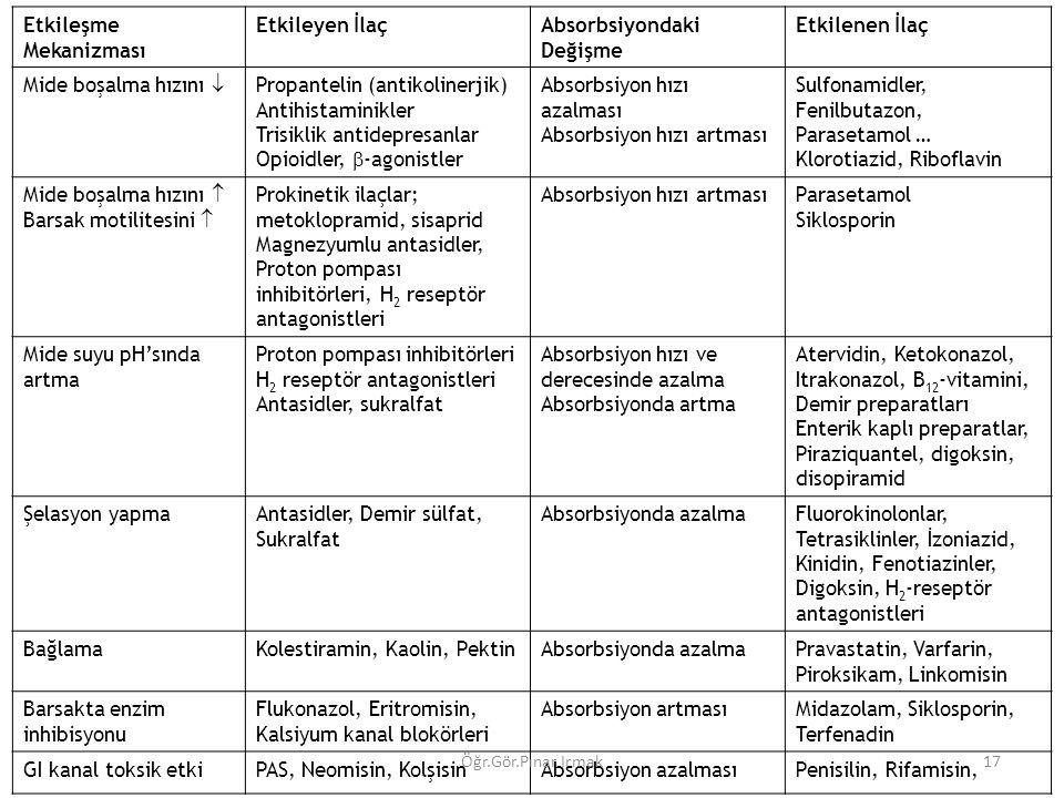 Etkileşme Mekanizması Etkileyen İlaçAbsorbsiyondaki Değişme Etkilenen İlaç Mide boşalma hızını  Propantelin (antikolinerjik) Antihistaminikler Trisiklik antidepresanlar Opioidler,  -agonistler Absorbsiyon hızı azalması Absorbsiyon hızı artması Sulfonamidler, Fenilbutazon, Parasetamol … Klorotiazid, Riboflavin Mide boşalma hızını  Barsak motilitesini  Prokinetik ilaçlar; metoklopramid, sisaprid Magnezyumlu antasidler, Proton pompası inhibitörleri, H 2 reseptör antagonistleri Absorbsiyon hızı artmasıParasetamol Siklosporin Mide suyu pH'sında artma Proton pompası inhibitörleri H 2 reseptör antagonistleri Antasidler, sukralfat Absorbsiyon hızı ve derecesinde azalma Absorbsiyonda artma Atervidin, Ketokonazol, Itrakonazol, B 12 -vitamini, Demir preparatları Enterik kaplı preparatlar, Piraziquantel, digoksin, disopiramid Şelasyon yapmaAntasidler, Demir sülfat, Sukralfat Absorbsiyonda azalmaFluorokinolonlar, Tetrasiklinler, İzoniazid, Kinidin, Fenotiazinler, Digoksin, H 2 -reseptör antagonistleri BağlamaKolestiramin, Kaolin, PektinAbsorbsiyonda azalmaPravastatin, Varfarin, Piroksikam, Linkomisin Barsakta enzim inhibisyonu Flukonazol, Eritromisin, Kalsiyum kanal blokörleri Absorbsiyon artmasıMidazolam, Siklosporin, Terfenadin GI kanal toksik etkiPAS, Neomisin, KolşisinAbsorbsiyon azalmasıPenisilin, Rifamisin, 17Öğr.Gör.Pınar Irmak