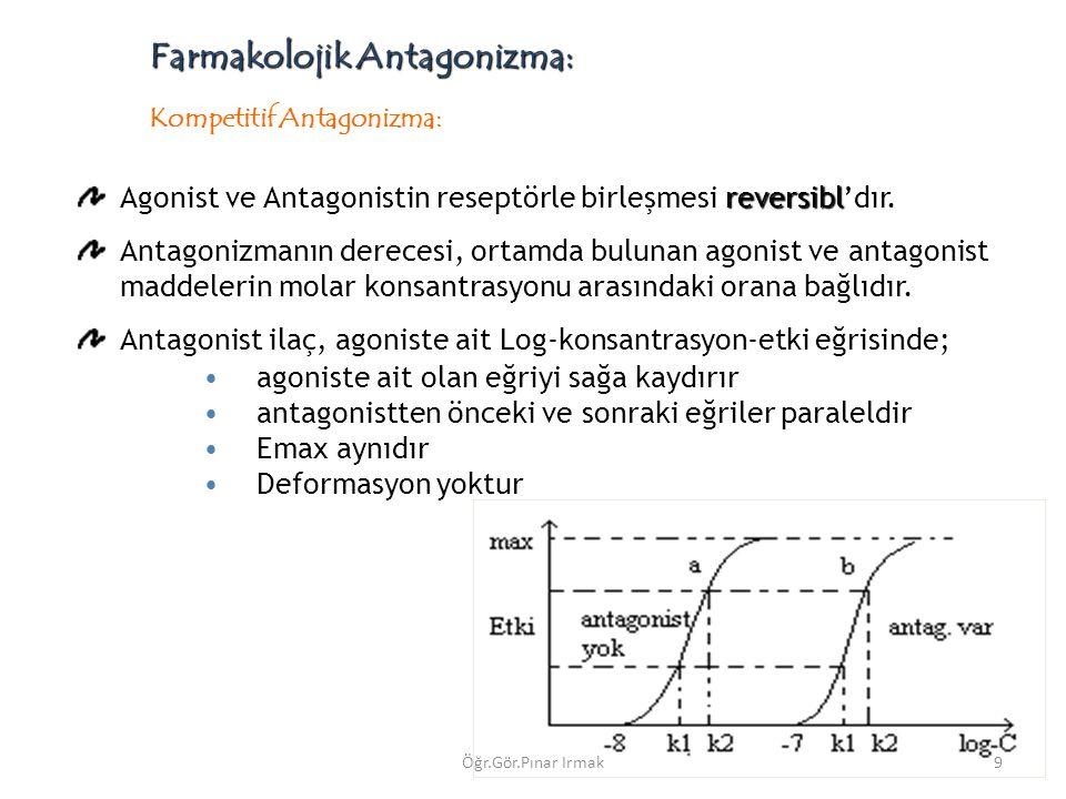 Farmakolojik Antagonizma: reversibl Agonist ve Antagonistin reseptörle birleşmesi reversibl'dır. Antagonizmanın derecesi, ortamda bulunan agonist ve a