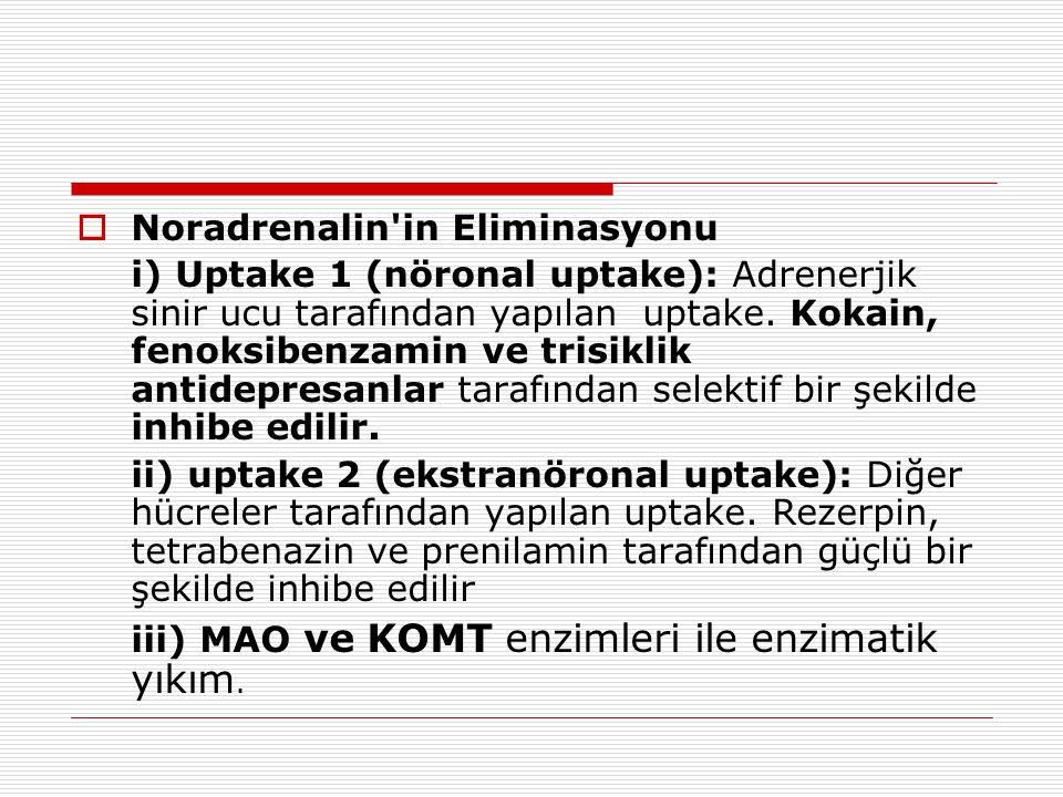  Noradrenalin'in Eliminasyonu i) Uptake 1 (nöronal uptake): Adrenerjik sinir ucu tarafından yapılan uptake. Kokain, fenoksibenzamin ve trisiklik anti