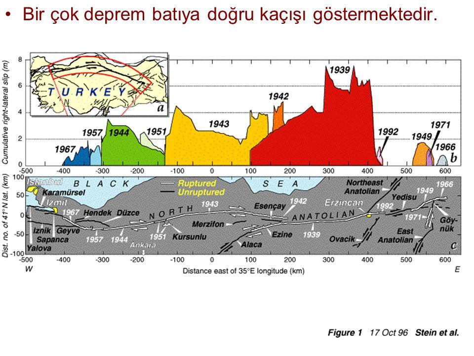 NEOTEKTONİK Doç.Dr. Yaşar EREN Bir çok deprem batıya doğru kaçışı göstermektedir.