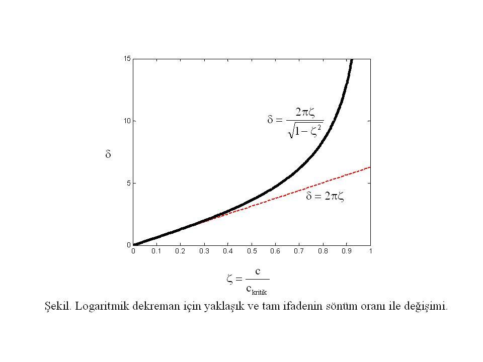 kompleks direngenlik (complex stiffness), ise yapısal sönüm faktörü olarak adlandırılır.