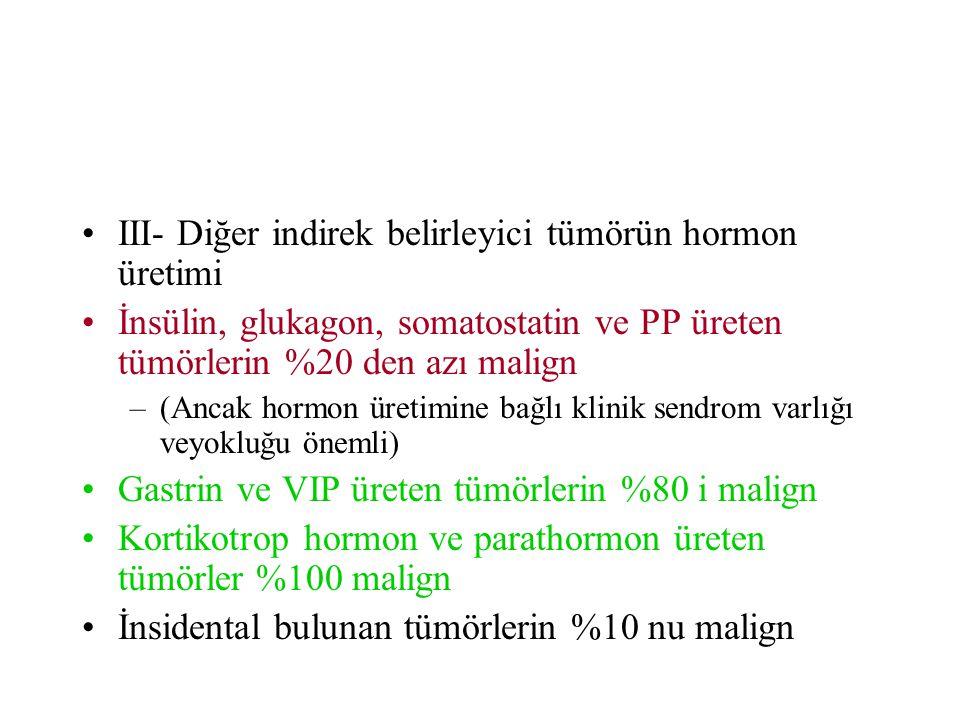 III- Diğer indirek belirleyici tümörün hormon üretimi İnsülin, glukagon, somatostatin ve PP üreten tümörlerin %20 den azı malign –(Ancak hormon üretimine bağlı klinik sendrom varlığı veyokluğu önemli) Gastrin ve VIP üreten tümörlerin %80 i malign Kortikotrop hormon ve parathormon üreten tümörler %100 malign İnsidental bulunan tümörlerin %10 nu malign