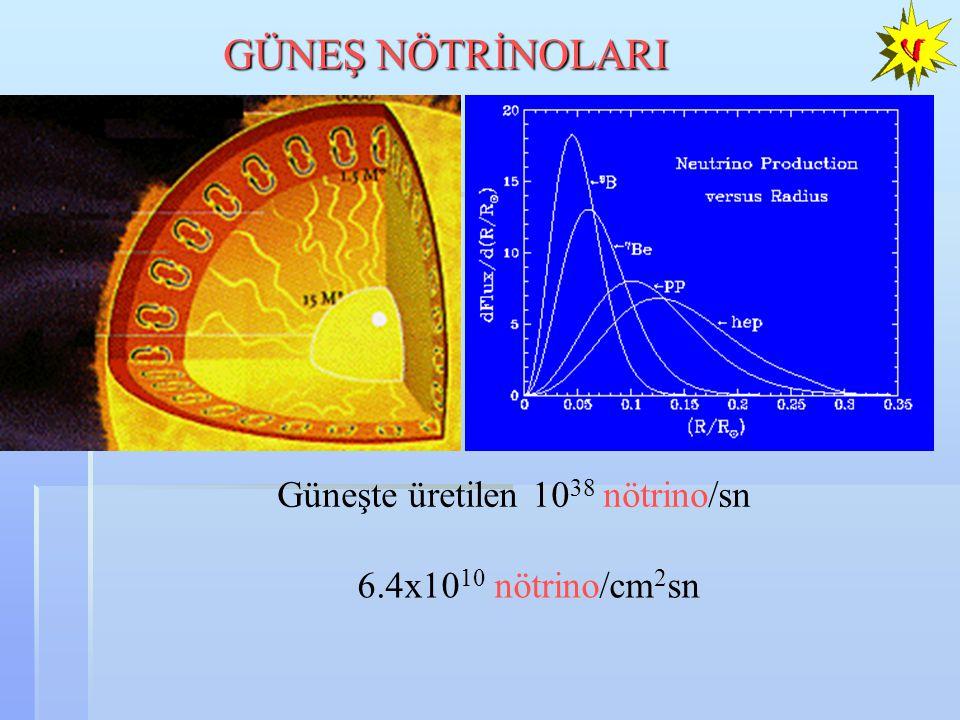 A.B. Balantekin, D. Yilmaz, arXiv:0804.3345