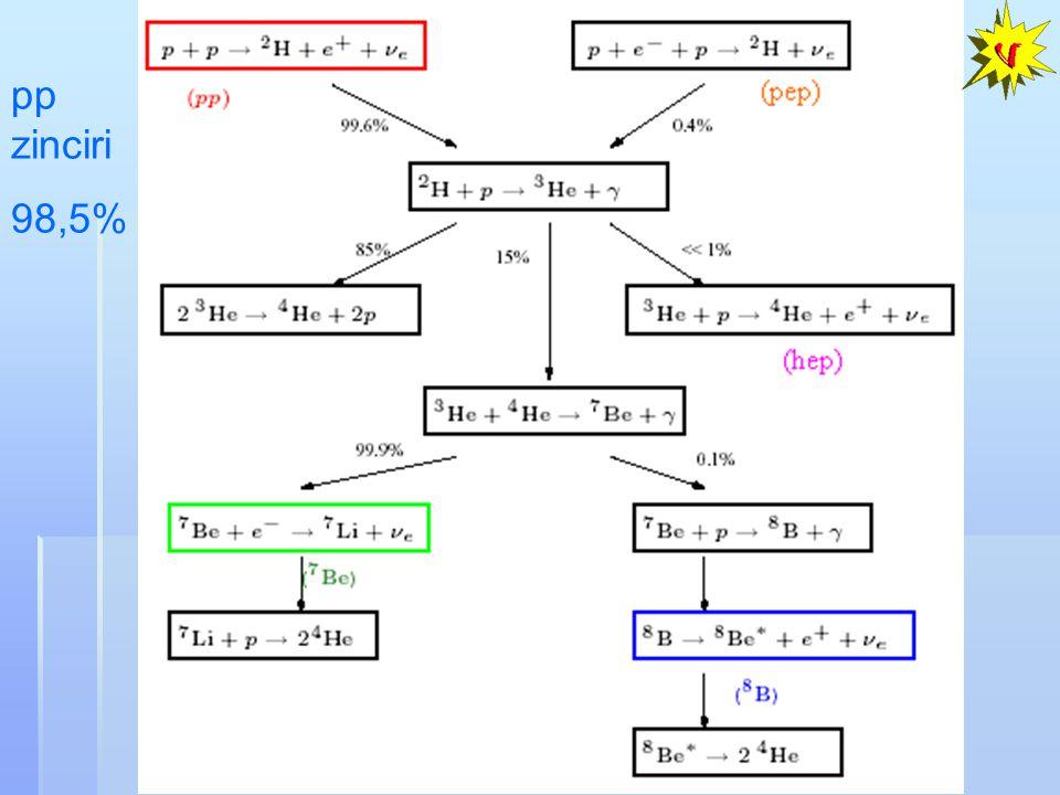  m 12 2 ~ (6~8)x10 -5 eV 2, sin 2 2  12 ~ 0.8 Nötrino Parametreleri Güneş ve Reaktör Nötrino Salınım Deneylerinden:  m 23 2 ~ (2~3)x10 -3 eV 2, sin 2 2  23 ~ 0.9 Atmosferik ve Uzun Mesafe Hızlandırıcı Nötrino Salınım Deneylerinden (LSND,Minos,K2K): 1 CP bozulum fazı,  2 Kütle kare farkları (  m 12 2,  m 23 2 ), 3 Karışım açıları (  12,  23,  13 )