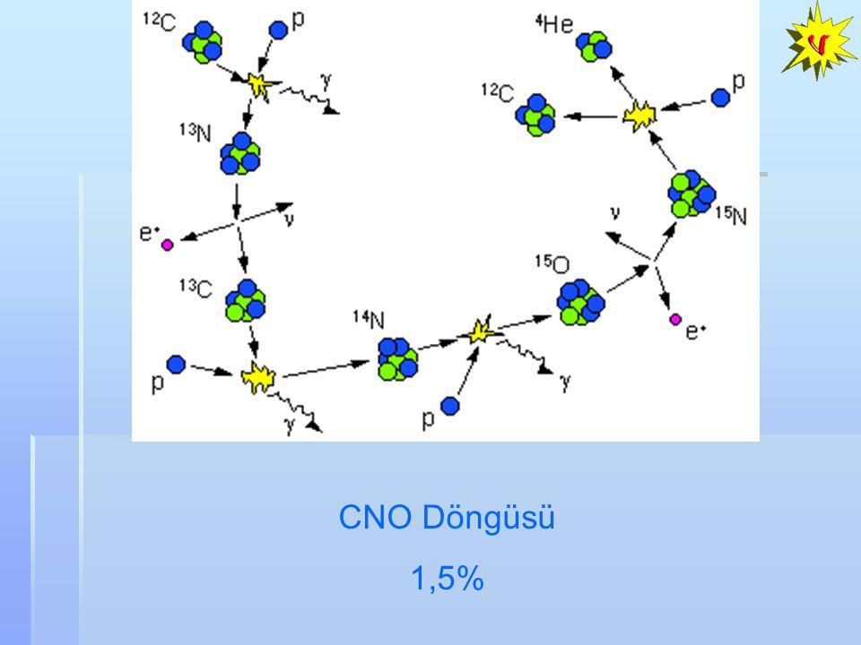 (3)   CP fazı (1)Sıfırdan farklı  13 (2)  m 23 2 ve  23 hassas ölçümü  (  m 23 2 )~0.1x10 -3 eV 2,  (sin 2 2  23 )~0.025 Gelecekteki deneylerden beklenenler