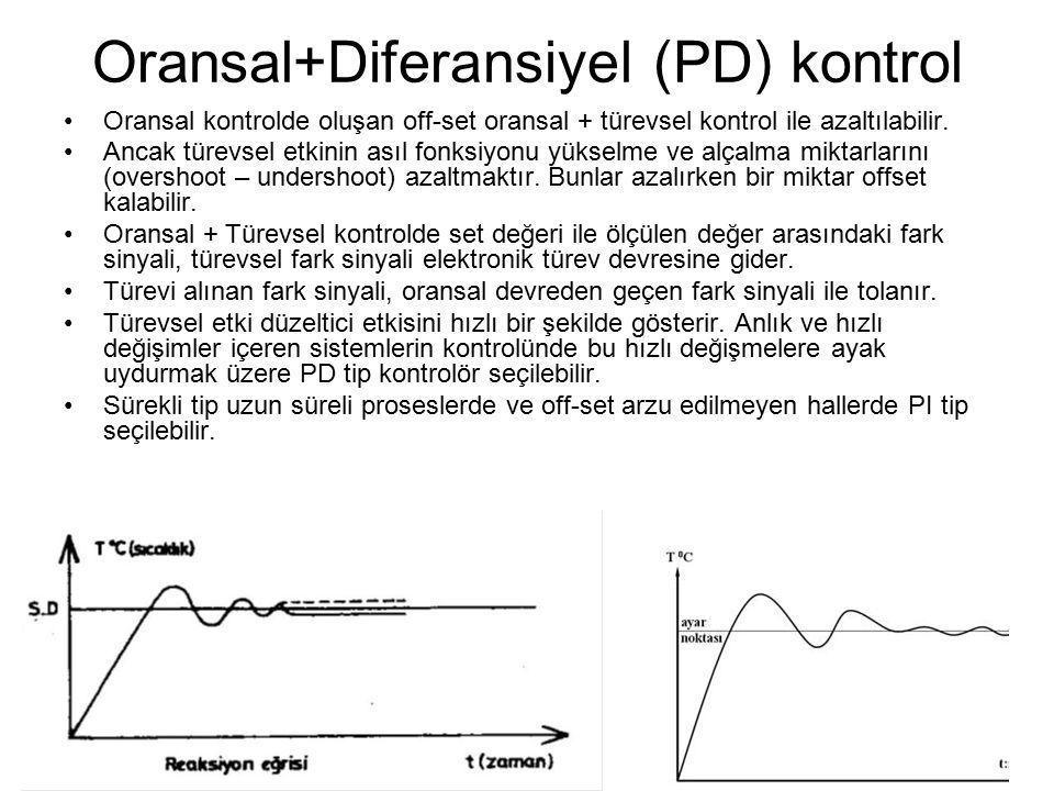 Oransal+Diferansiyel (PD) kontrol Oransal kontrolde oluşan off-set oransal + türevsel kontrol ile azaltılabilir.