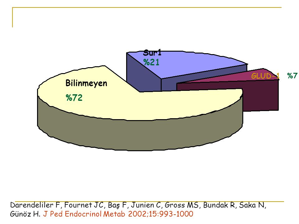 Bilinmeyen %72 Sur1 %21 GLUD-1 %7 Darendeliler F, Fournet JC, Baş F, Junien C, Gross MS, Bundak R, Saka N, Günöz H.
