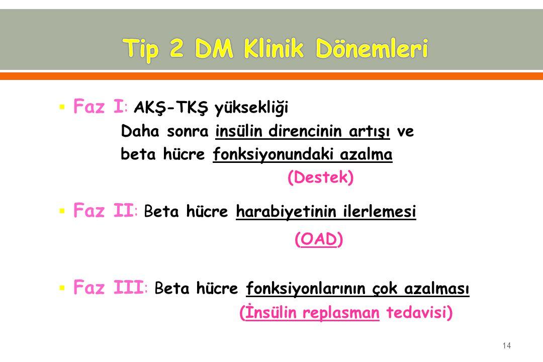  Faz I : AKŞ-TKŞ yüksekliği Daha sonra insülin direncinin artışı ve beta hücre fonksiyonundaki azalma (Destek)  Faz II : Beta hücre harabiyetinin ilerlemesi (OAD)  Faz III : Beta hücre fonksiyonlarının çok azalması (İnsülin replasman tedavisi) 14