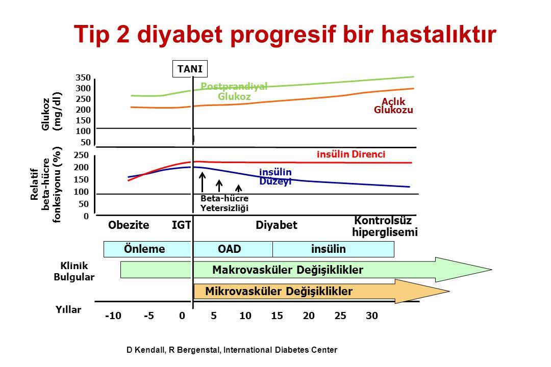 Yıllar 350 300 250 200 150 100 50 insülin Düzeyi insülin Direnci Beta-hücre Yetersizliği 250 200 150 100 50 0 Relatif beta-hücre fonksiyonu (%) Açlık Glukozu Postprandiyal Glukoz (mg/dl) TANI Klinik Bulgular Makrovasküler Değişiklikler Obezite IGT Diyabet Kontrolsüz hiperglisemi Önleme OADinsülin -10 -5 0 5 10 15 20 25 30 Mikrovasküler Değişiklikler D Kendall, R Bergenstal, International Diabetes Center Tip 2 diyabet progresif bir hastalıktır