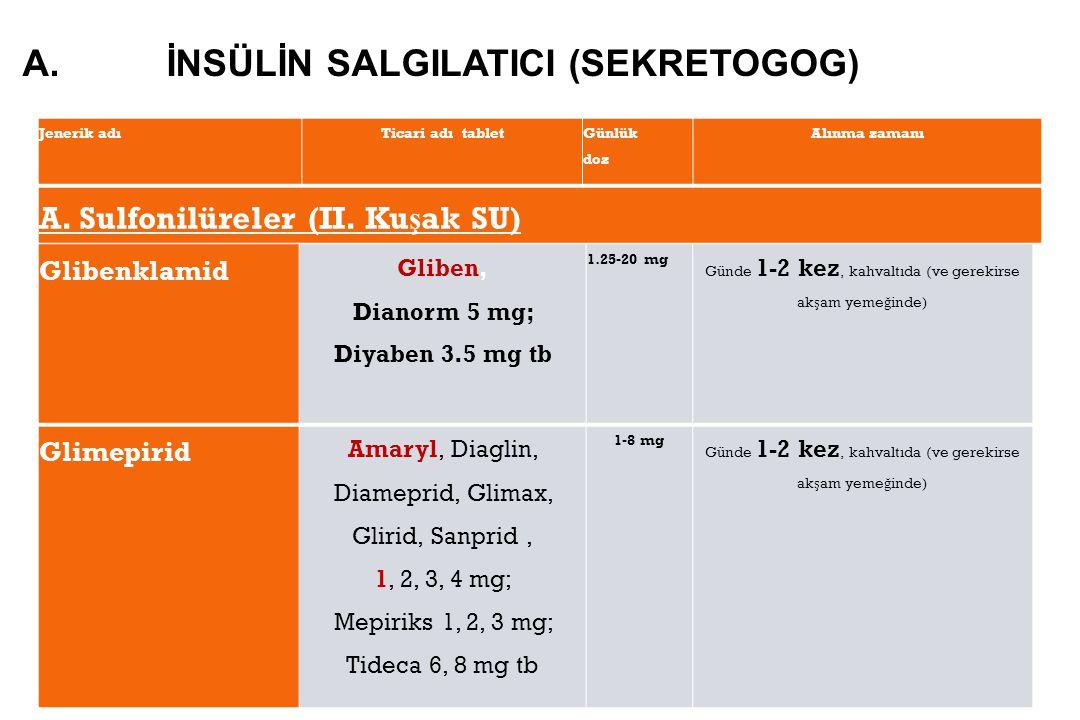Glibenklamid Gliben, Dianorm 5 mg; Diyaben 3.5 mg tb 1.25-20 mg Günde 1-2 kez, kahvaltıda (ve gerekirse ak ş am yeme ğ inde) Glimepirid Amaryl, Diaglin, Diameprid, Glimax, Glirid, Sanprid, 1, 2, 3, 4 mg; Mepiriks 1, 2, 3 mg; Tideca 6, 8 mg tb 1-8 mg Günde 1-2 kez, kahvaltıda (ve gerekirse ak ş am yeme ğ inde) Jenerik adıTicari adı tablet Günlük doz Alınma zamanı A.