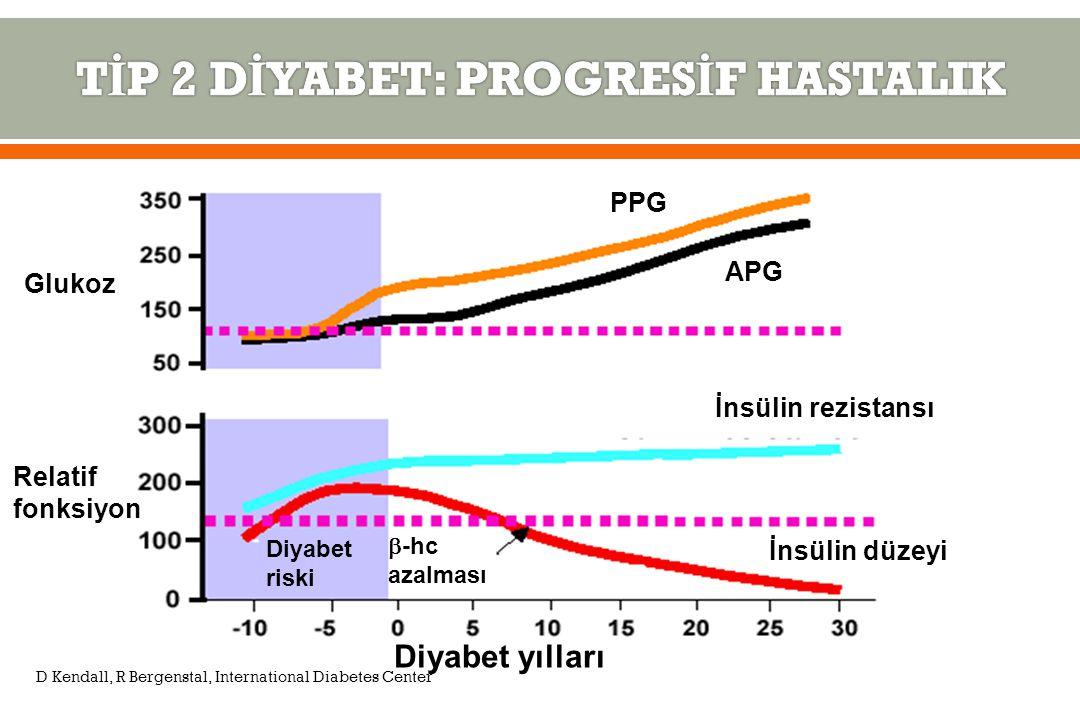 Glukoz Relatif fonksiyon PPG APG İnsülin rezistansı İnsülin düzeyi  -hc azalması Diyabet riski Diyabet yılları D Kendall, R Bergenstal, International Diabetes Center