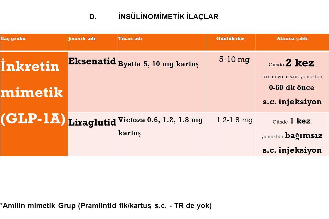 İ laç grubuJenerik adıTicari adıGünlük dozAlınma ş ekli İ nkretin mimetik (GLP-1A) Eksenatid Byetta 5, 10 mg kartu ş 5-10 mg Günde 2 kez, sabah ve ak ş am yemekten 0-60 dk önce, s.c.