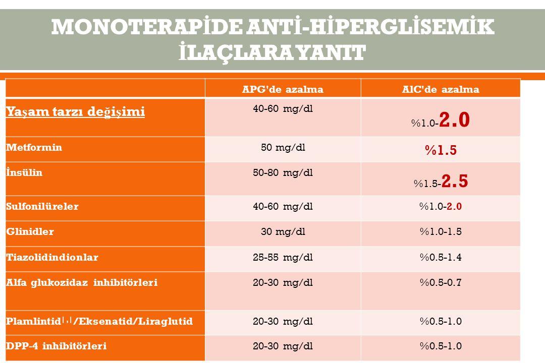 APG de azalmaAlC de azalma Ya ş am tarzı de ğ i ş imi 40-60 mg/dl %1.0- 2.0 Metformin50 mg/dl %1.5 İ nsülin50-80 mg/dl %1.5- 2.5 Sulfonilüreler40-60 mg/dl%1.0-2.0 Glinidler30 mg/dl%1.0-1.5 Tiazolidindionlar25-55 mg/dl%0.5-1.4 Alfa glukozidaz inhibitörleri20-30 mg/dl%0.5-0.7 Plamlintid  ,  /Eksenatid/Liraglutid20-30 mg/dl%0.5-1.0 DPP-4 inhibitörleri20-30 mg/dl%0.5-1.0