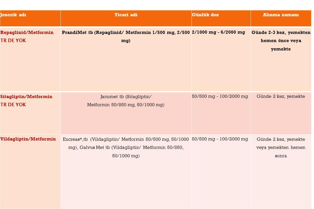 Repaglinid/Metformin TR DE YOK PrandiMet tb (Repaglinid/ Metformin 1/500 mg, 2/500 mg) 2/1000 mg - 6/2000 mg Günde 2-3 kez, yemekten hemen önce veya yemekte Sitagliptin/Metformin TR DE YOK Janumet tb (Sitagliptin/ Metformin 50/850 mg, 50/1000 mg) 50/500 mg - 100/2000 mgGünde 2 kez, yemekte Vildagliptin/MetforminEucreas*,tb (Vildagliptin/ Metformin 50/500 mg, 50/1000 mg), Galvus Met tb (Vildagliptin/ Metformin 50/850, 50/1000 mg) 50/500 mg - 100/2000 mgGünde 2 kez, yemekte veya yemekten hemen sonra Jenerik adıTicari adiGünlük dozAlınma zamanı