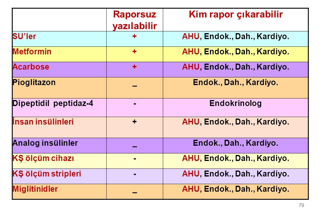 79 Raporsuz yazılabilir Kim rapor çıkarabilir SU'ler+AHU, Endok., Dah., Kardiyo.