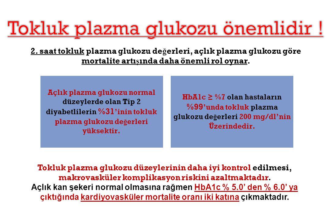 2. saat tokluk plazma glukozu de ğ erleri, açlık plazma glukozu göre mortalite artı ş ında daha önemli rol oynar. Tokluk plazma glukozu düzeylerinin d