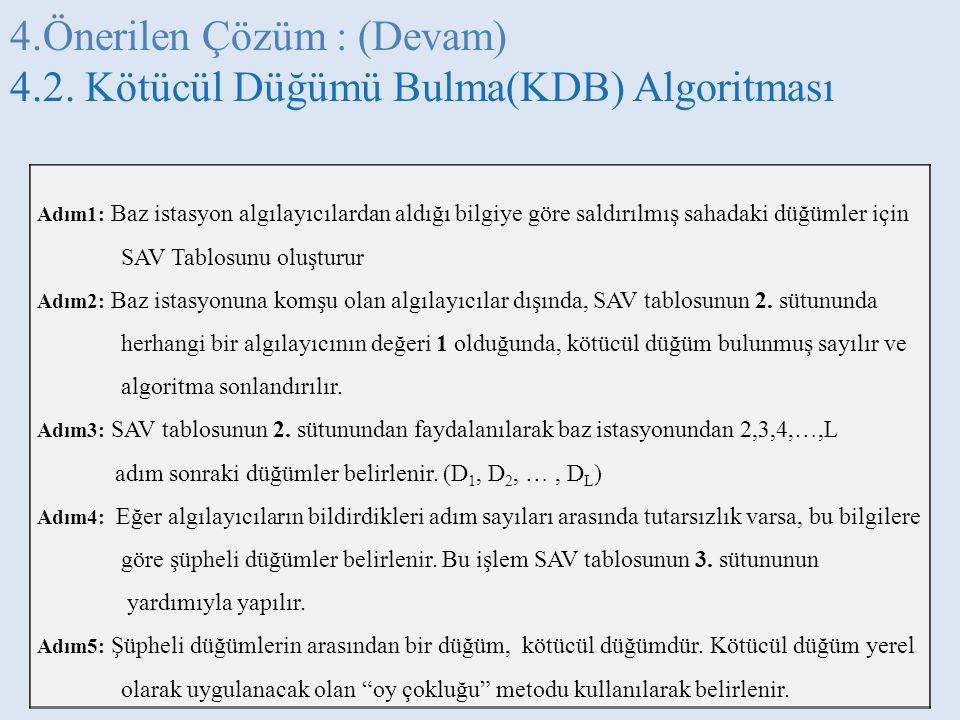 4.Önerilen Çözüm : (Devam) 4.2. Kötücül Düğümü Bulma(KDB) Algoritması Adım1: Baz istasyon algılayıcılardan aldığı bilgiye göre saldırılmış sahadaki dü