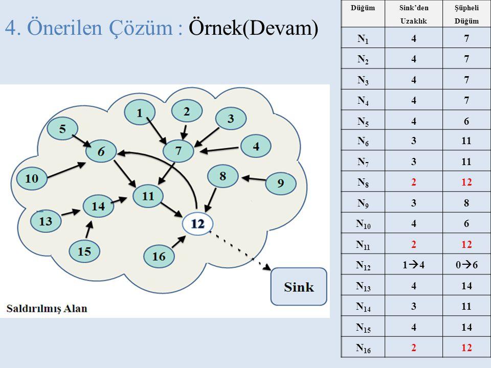 4. Önerilen Çözüm : Örnek(Devam) Düğüm Sink'den Uzaklık Şüpheli Düğüm N1N1 47 N2N2 47 N3N3 47 N4N4 47 N5N5 46 N6N6 311 N7N7 3 N8N8 212 N9N9 38 N 10 46