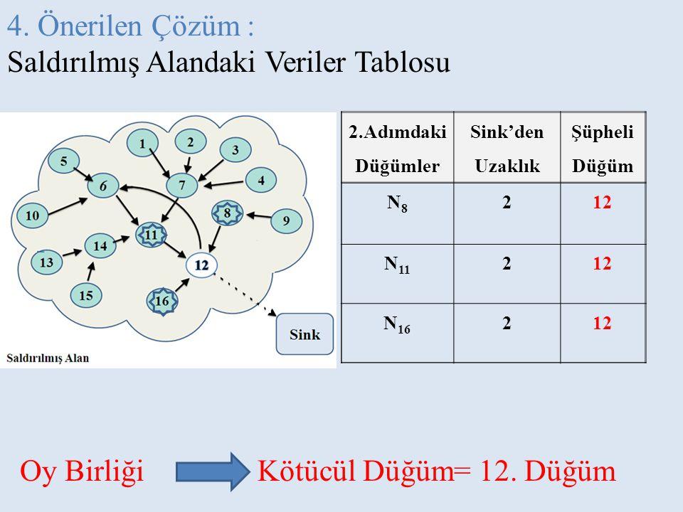 4. Önerilen Çözüm : Saldırılmış Alandaki Veriler Tablosu 2.Adımdaki Düğümler Sink'den Uzaklık Şüpheli Düğüm N8N8 212 N 11 212 N 16 212 Oy Birliği Kötü