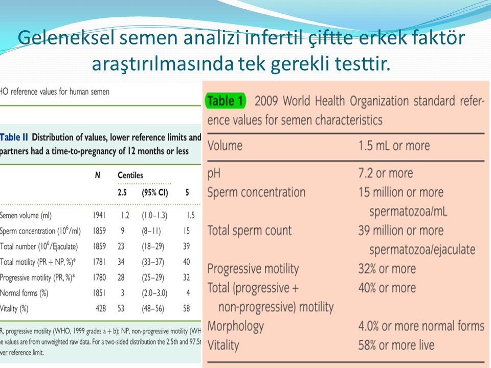 Erkek faktör %20-40 oranında sorumlu.Semen analizinin iki defa yapılması önerilmektedir.