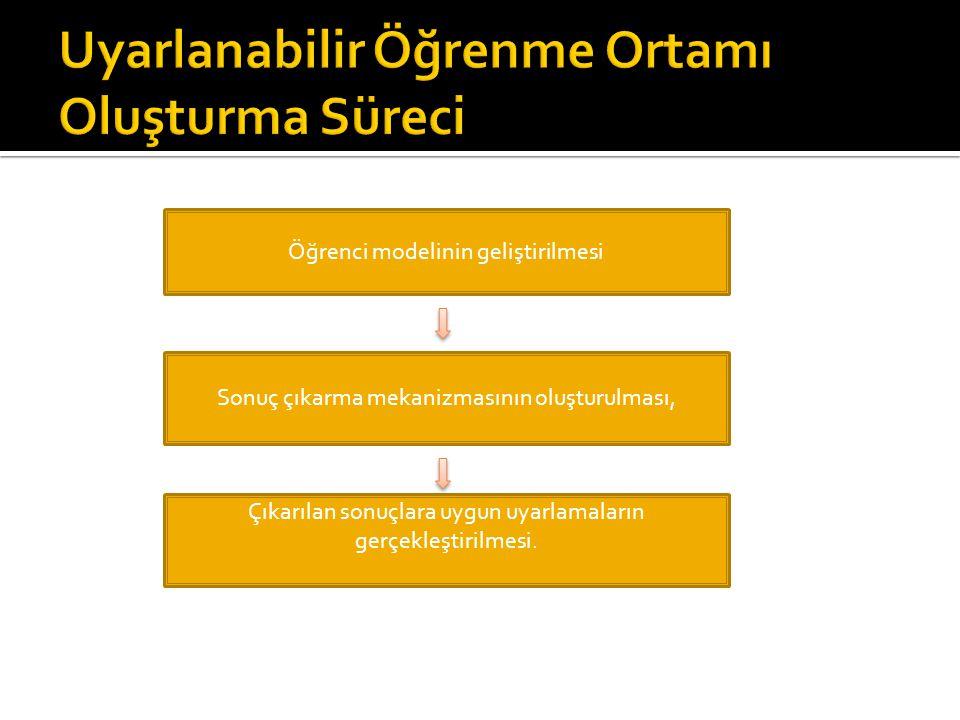 Öğrenci modelinin geliştirilmesi Sonuç çıkarma mekanizmasının oluşturulması, Çıkarılan sonuçlara uygun uyarlamaların gerçekleştirilmesi.