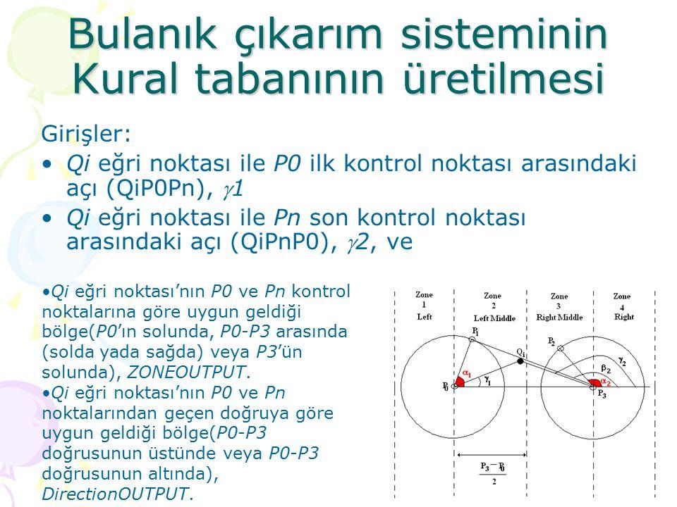 Bulanık çıkarım sisteminin Kural tabanının üretilmesi Girişler: Qi eğri noktası ile P0 ilk kontrol noktası arasındaki açı (QiP0Pn), 1 Qi eğri noktası