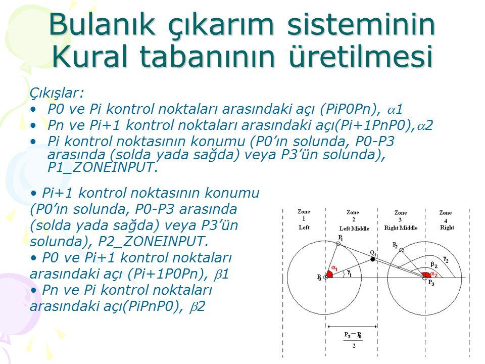 Bulanık çıkarım sisteminin Kural tabanının üretilmesi Çıkışlar: P0 ve Pi kontrol noktaları arasındaki açı (PiP0Pn), 1 Pn ve Pi+1 kontrol noktaları ar