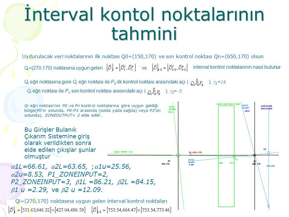 İnterval kontol noktalarının tahmini Uydurulacak veri noktalarının ilk noktası Q0=(150,170) ve son kontrol noktası Qn=(650,170) olsun Q i =(270,170) n