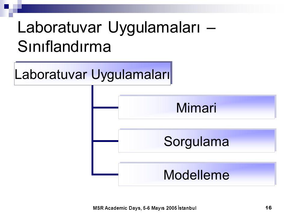 MSR Academic Days, 5-6 Mayıs 2005 İstanbul16 Laboratuvar Uygulamaları – Sınıflandırma Laboratuvar Uygulamaları Mimari Sorgulama Modelleme