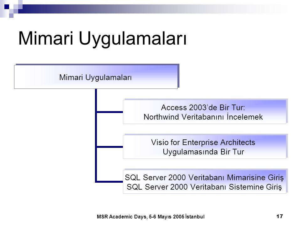 MSR Academic Days, 5-6 Mayıs 2005 İstanbul17 Mimari Uygulamaları Access 2003'de Bir Tur: Northwind Veritabanını İncelemek Visio for Enterprise Archite