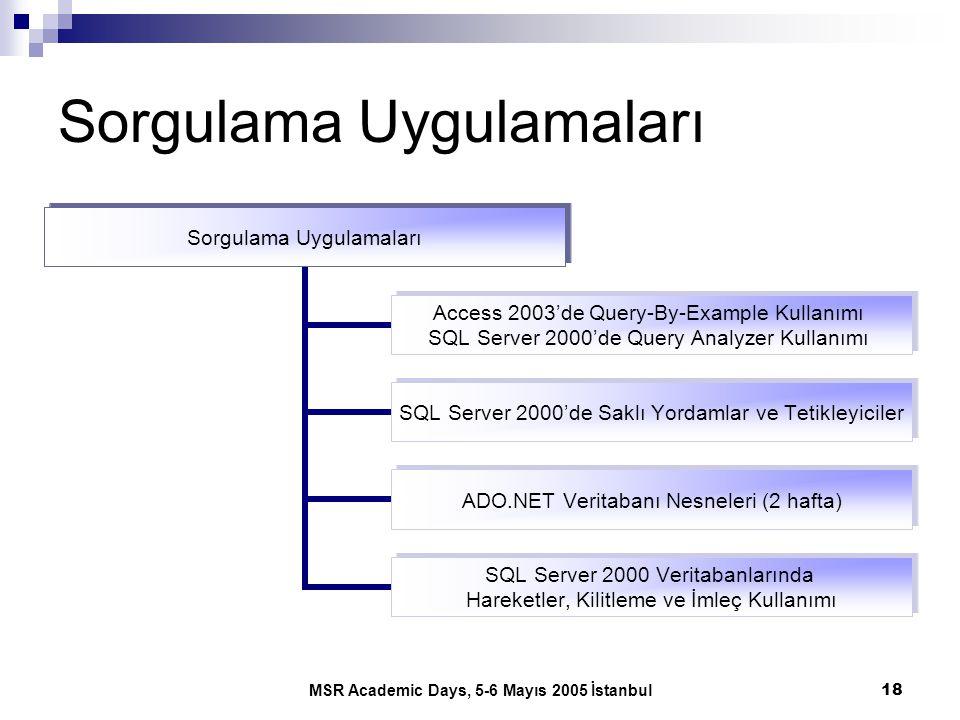 MSR Academic Days, 5-6 Mayıs 2005 İstanbul18 Sorgulama Uygulamaları Access 2003'de Query- By-Example Kullanımı SQL Server 2000'de Query Analyzer Kulla