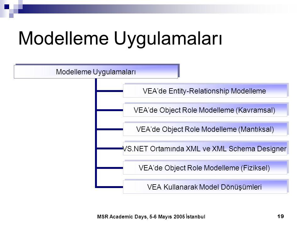 MSR Academic Days, 5-6 Mayıs 2005 İstanbul19 Modelleme Uygulamaları VEA'de Entity- Relationship Modelleme VEA'de Object Role Modelleme (Kavramsal) VEA