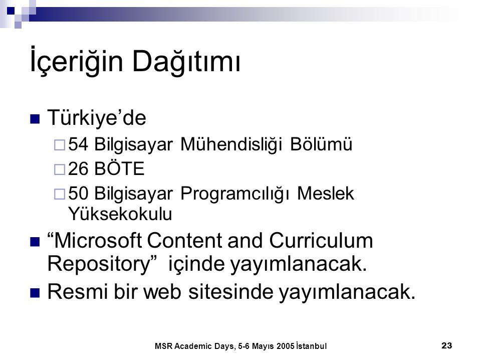 MSR Academic Days, 5-6 Mayıs 2005 İstanbul23 İçeriğin Dağıtımı Türkiye'de  54 Bilgisayar Mühendisliği Bölümü  26 BÖTE  50 Bilgisayar Programcılığı