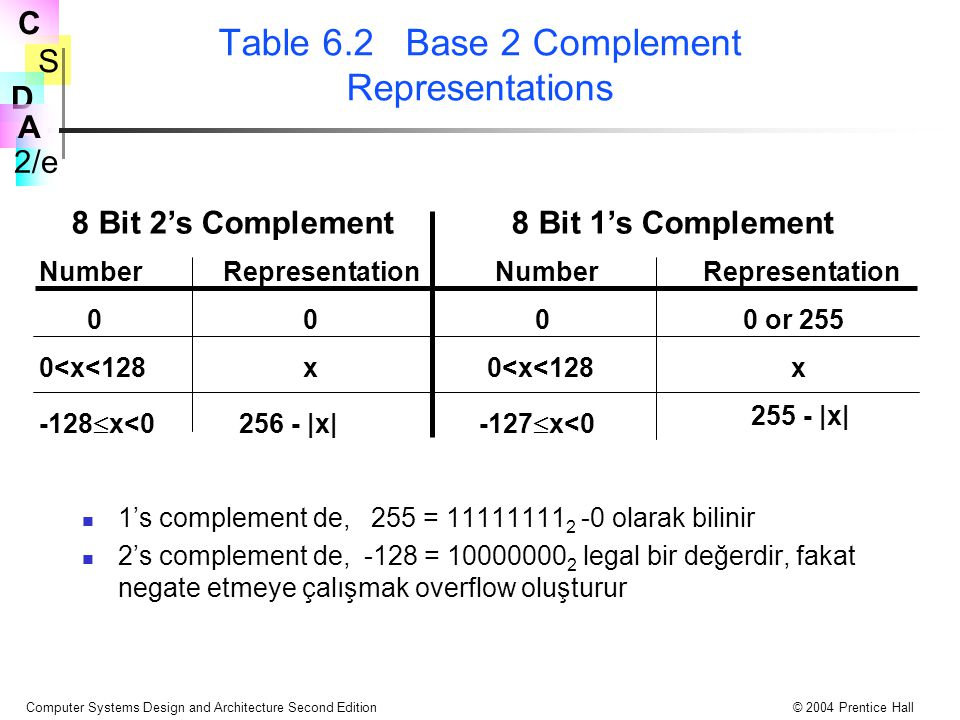 S 2/e C D A Computer Systems Design and Architecture Second Edition© 2004 Prentice Hall Table 6.2 Base 2 Complement Representations 1's complement de, 255 = 11111111 2 -0 olarak bilinir 2's complement de, -128 = 10000000 2 legal bir değerdir, fakat negate etmeye çalışmak overflow oluşturur 8 Bit 2's Complement8 Bit 1's Complement Number Representation 0000 or 255 0<x<128x x -128  x<0 256 - |x| 255 - |x| -127  x<0
