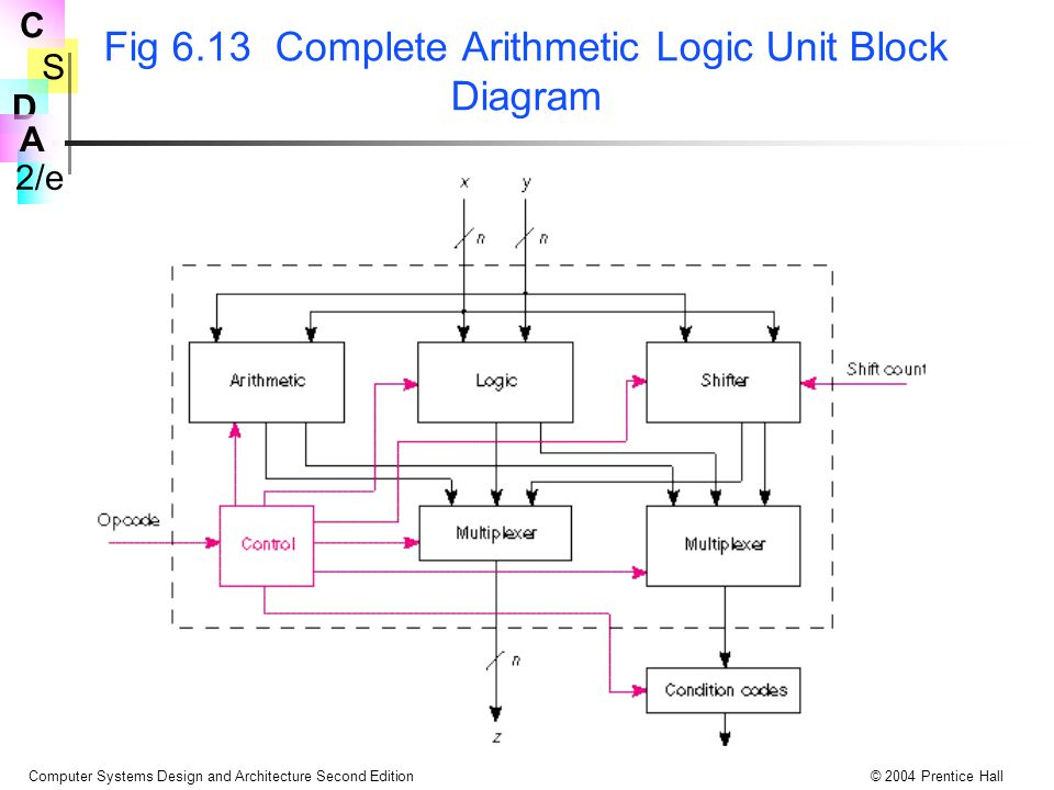S 2/e C D A Computer Systems Design and Architecture Second Edition© 2004 Prentice Hall Fig 6.13 Complete Arithmetic Logic Unit Block Diagram