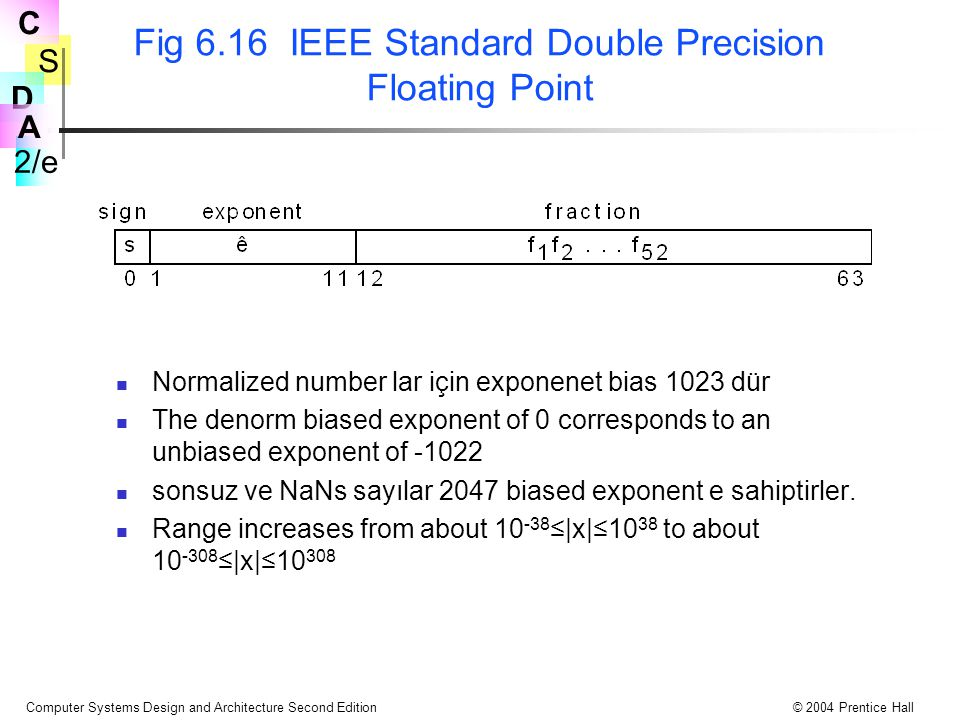 S 2/e C D A Computer Systems Design and Architecture Second Edition© 2004 Prentice Hall Fig 6.16 IEEE Standard Double Precision Floating Point Normalized number lar için exponenet bias 1023 dür The denorm biased exponent of 0 corresponds to an unbiased exponent of -1022 sonsuz ve NaNs sayılar 2047 biased exponent e sahiptirler.
