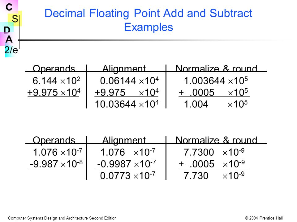 S 2/e C D A Computer Systems Design and Architecture Second Edition© 2004 Prentice Hall Decimal Floating Point Add and Subtract Examples Operands AlignmentNormalize & round 6.144  10 2 0.06144  10 4 1.003644  10 5 +9.975  10 4 +9.975  10 4 +.0005  10 5 10.03644  10 4 1.004  10 5 Operands AlignmentNormalize & round 1.076  10 -7 1.076  10 -7 7.7300  10 -9 -9.987  10 -8 -0.9987  10 -7 +.0005  10 -9 0.0773  10 -7 7.730  10 -9