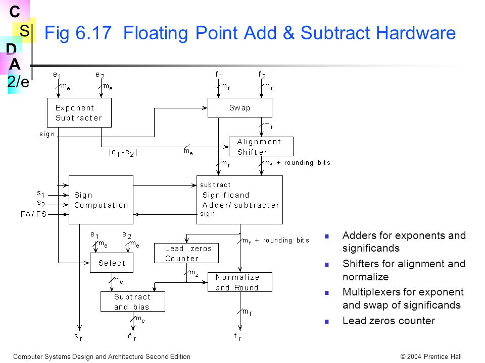 S 2/e C D A Computer Systems Design and Architecture Second Edition© 2004 Prentice Hall Fig 6.17 Floating Point Add & Subtract Hardware Adders for exponents and significands Shifters for alignment and normalize Multiplexers for exponent and swap of significands Lead zeros counter