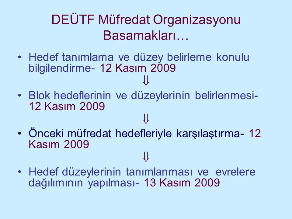 DEÜTF Müfredat Organizasyonu Basamakları… Hedef tanımlama ve düzey belirleme konulu bilgilendirme- 12 Kasım 2009  Blok hedeflerinin ve düzeylerinin belirlenmesi- 12 Kasım 2009  Önceki müfredat hedefleriyle karşılaştırma- 12 Kasım 2009  Hedef düzeylerinin tanımlanması ve evrelere dağılımının yapılması- 13 Kasım 2009