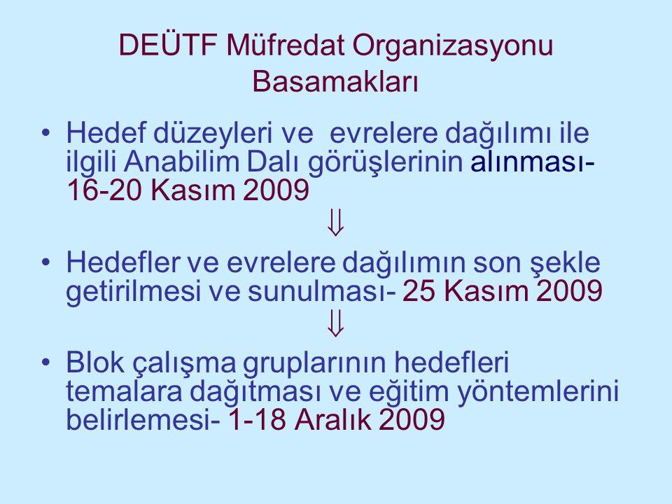 DEÜTF Müfredat Organizasyonu Basamakları Hedef düzeyleri ve evrelere dağılımı ile ilgili Anabilim Dalı görüşlerinin alınması- 16-20 Kasım 2009  Hedef