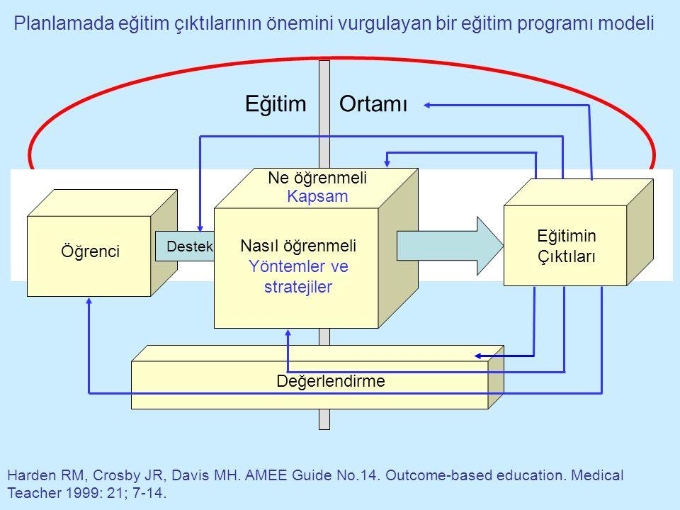 İstenen çıktılar İçerik Eğitim yöntemleri Değerlendirme (öğrenci) Değerlendirme Çıktıların başlangıç noktası olduğu backward tasarım (outcome-based) Pridaaux D.