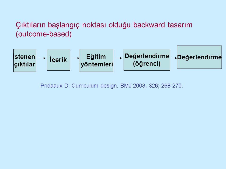 İstenen çıktılar İçerik Eğitim yöntemleri Değerlendirme (öğrenci) Değerlendirme Çıktıların başlangıç noktası olduğu backward tasarım (outcome-based) P