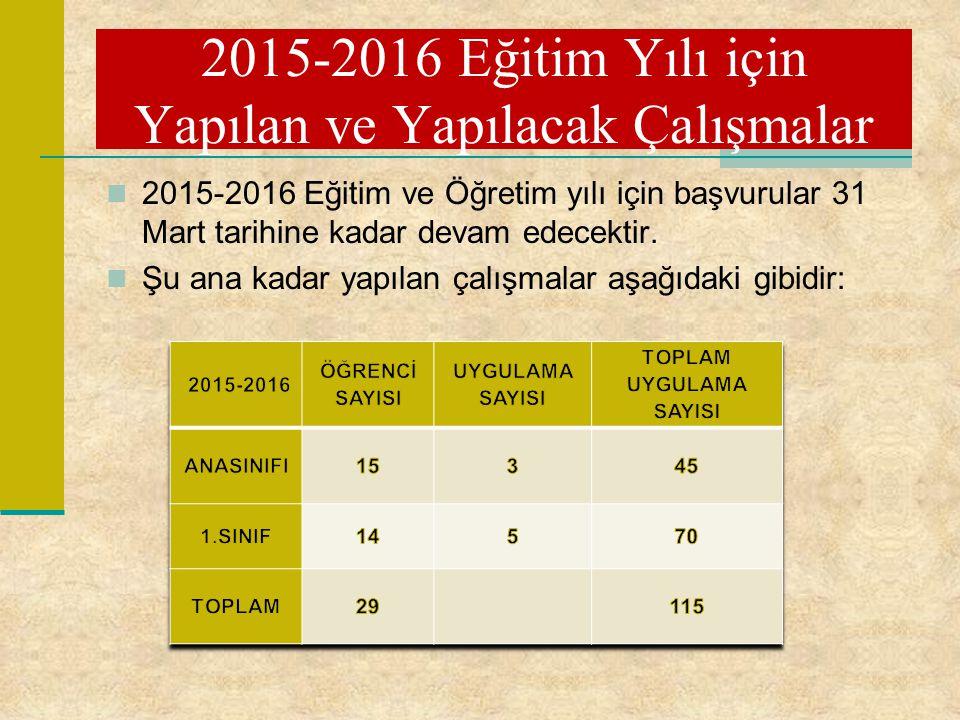 2015-2016 Eğitim ve Öğretim yılı için başvurular 31 Mart tarihine kadar devam edecektir. Şu ana kadar yapılan çalışmalar aşağıdaki gibidir: 2015-2016