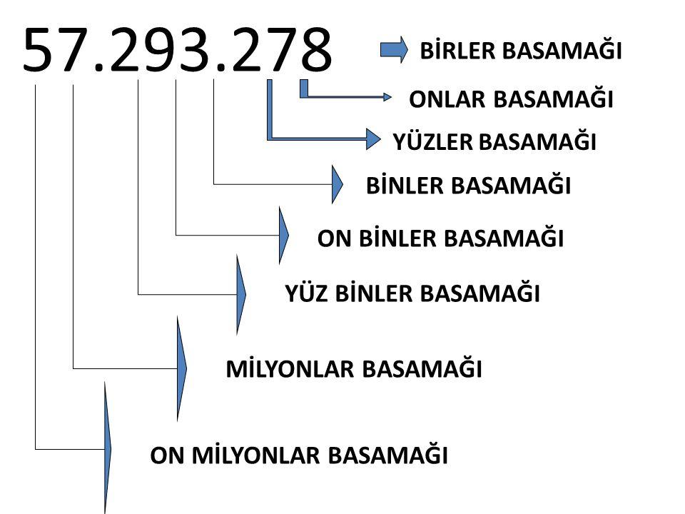 57.293.278 BİRLER BASAMAĞI ONLAR BASAMAĞI YÜZLER BASAMAĞI BİNLER BASAMAĞI ON BİNLER BASAMAĞI YÜZ BİNLER BASAMAĞI MİLYONLAR BASAMAĞI ON MİLYONLAR BASAMAĞI