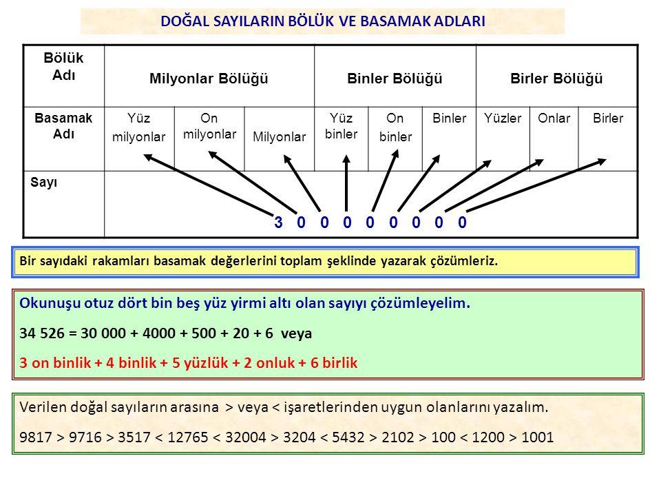 Bölük Adı Milyonlar BölüğüBinler BölüğüBirler Bölüğü Basamak Adı Yüz milyonlar On milyonlar Milyonlar Yüz binler On binler BinlerYüzlerOnlarBirler Sayı 3 0 0 0 0 0 0 0 0 DOĞAL SAYILARIN BÖLÜK VE BASAMAK ADLARI Bir sayıdaki rakamları basamak değerlerini toplam şeklinde yazarak çözümleriz.