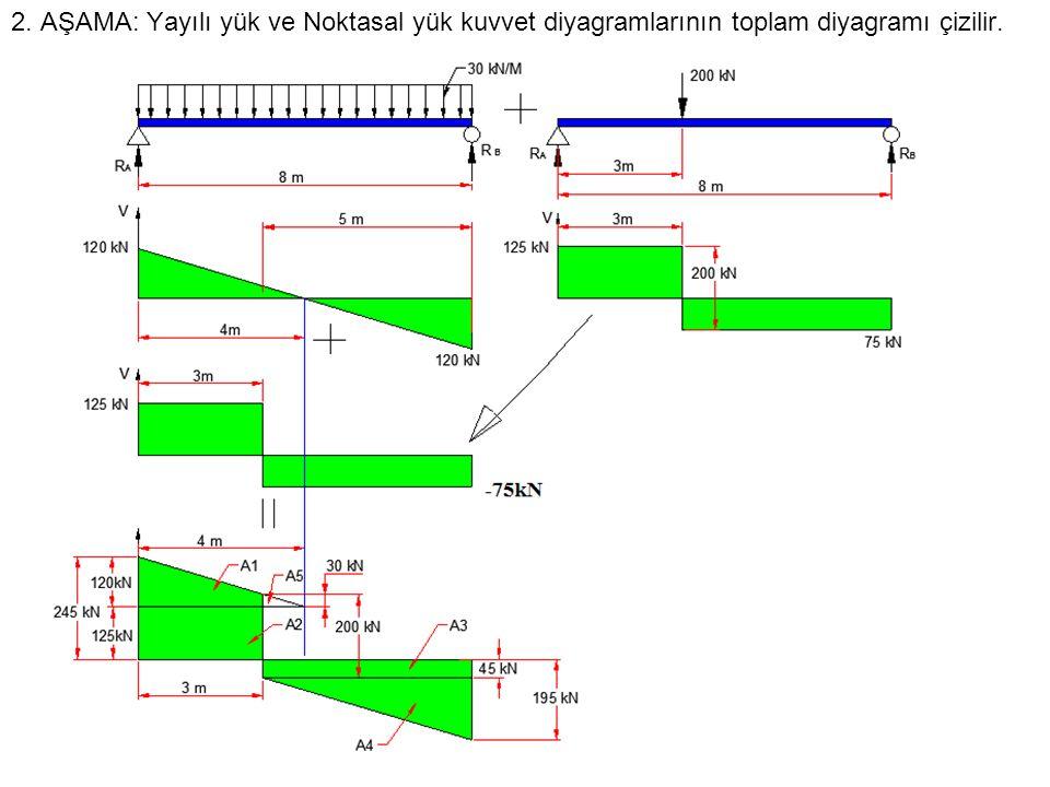 2. AŞAMA: Yayılı yük ve Noktasal yük kuvvet diyagramlarının toplam diyagramı çizilir.
