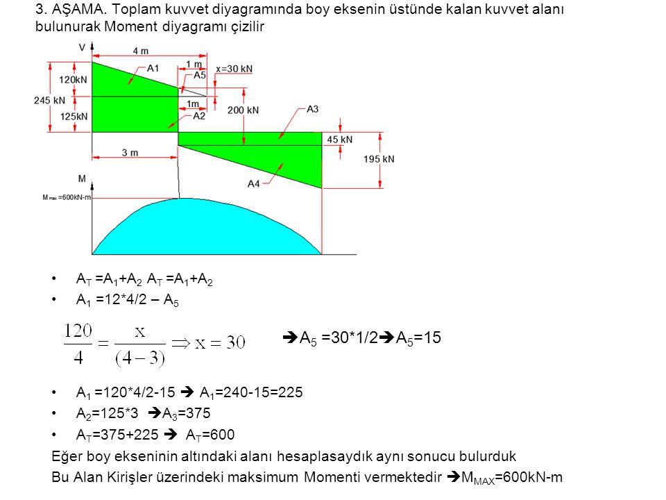 3. AŞAMA. Toplam kuvvet diyagramında boy eksenin üstünde kalan kuvvet alanı bulunurak Moment diyagramı çizilir A T =A 1 +A 2 A 1 =12*4/2 – A 5 A 1 =12